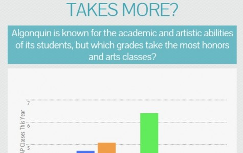 Honors and Arts: what grades take more? (infographic)