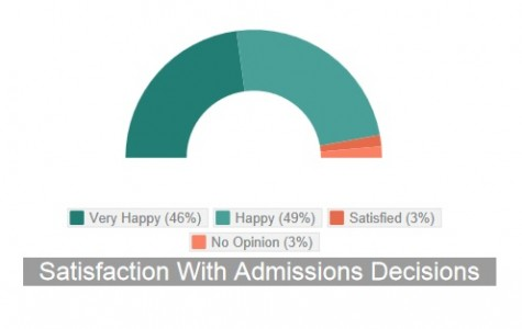 Most seniors happy with college decisions (infographic)
