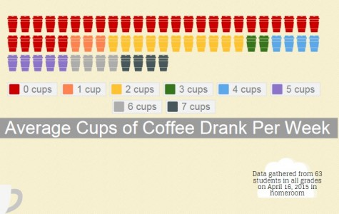 How much coffee do students drink? (infographic)