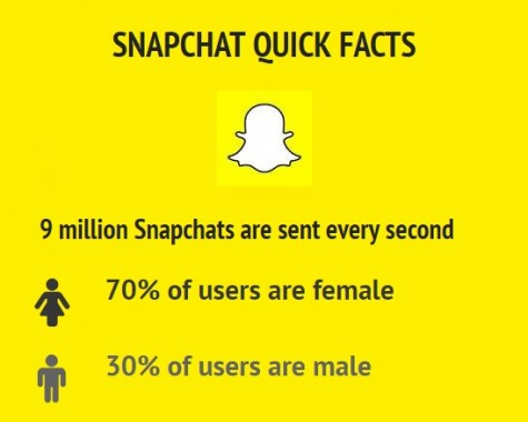 """Snapchat """"pics"""" away at your free time"""