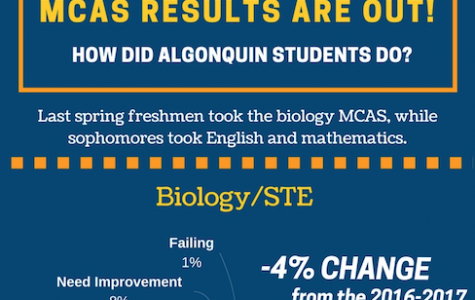 MCAS scores released, majority of Algonquin students earn Advanced