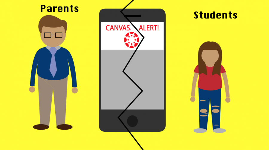 Parental access to Canvas takes toll on students