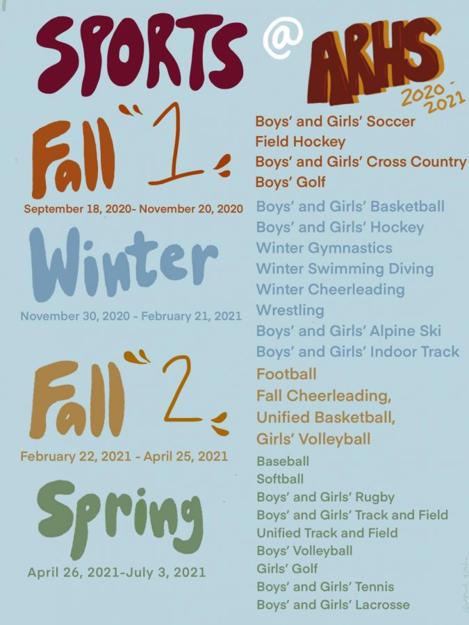 To meet new guidelines, the MIAA split the fall sports season in two and shortened the winter and spring seasons.