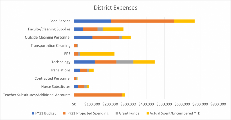ARHS line-item expenses as of January 2021