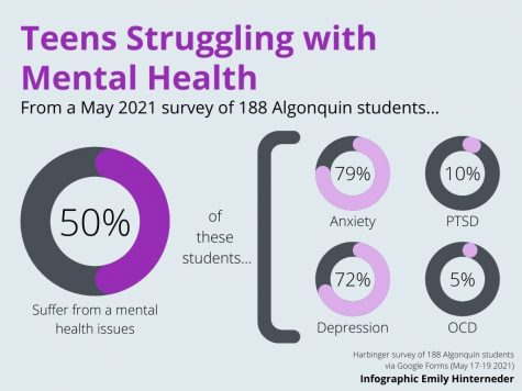 Half of the surveyed students at Algonquin suffer from some sort of mental health issue.