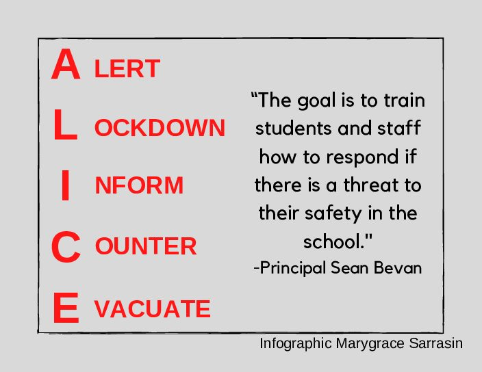 Algonquin had its first ALICE lockdown drill on Sept. 9 for students to practice and discuss their response to a potential danger in the building.