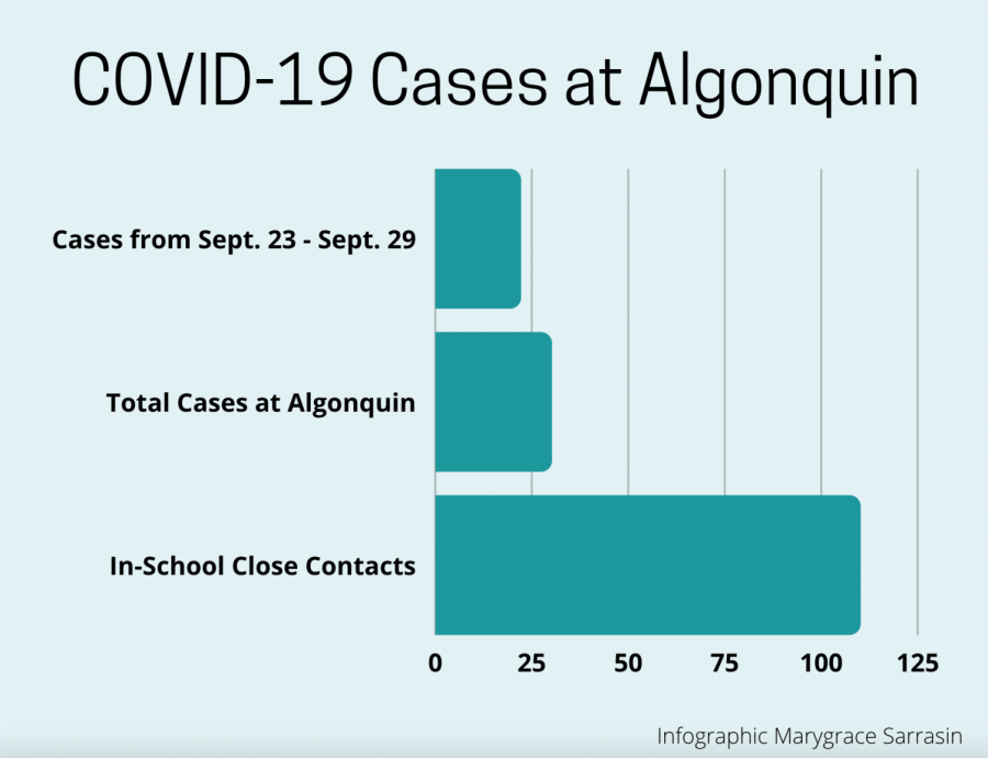 Recorded cases and close contacts have spiked among students and staff in the past week.